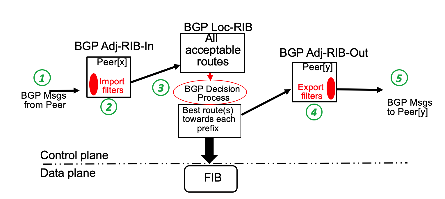 BGP insertion points